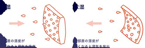 エコカラットの効能NO参照図