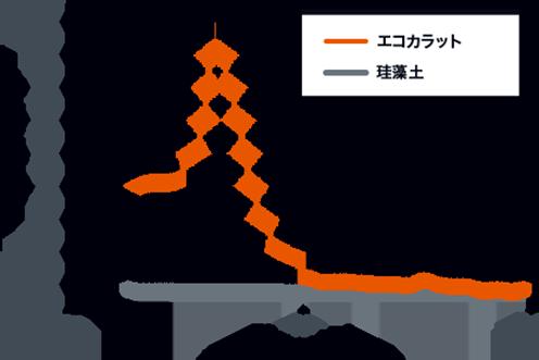 エコカラットの材料のデータ参照図